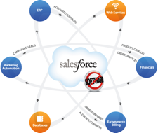 Salesforce.com - Is it the right CRM for you?