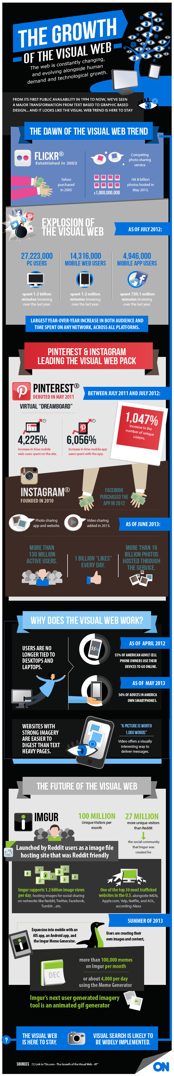 On.com-The-Growth-Of-The-Visual-Web