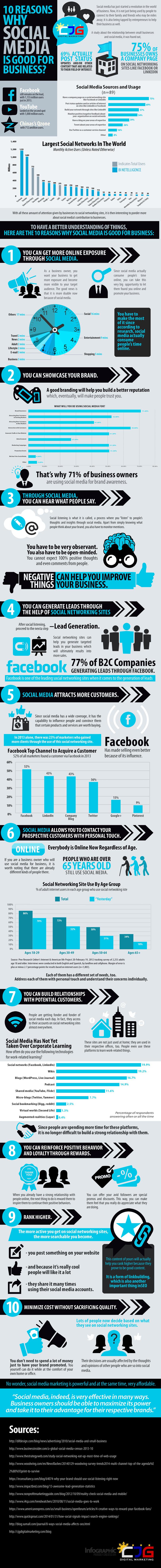 10-reasons-social-media-business