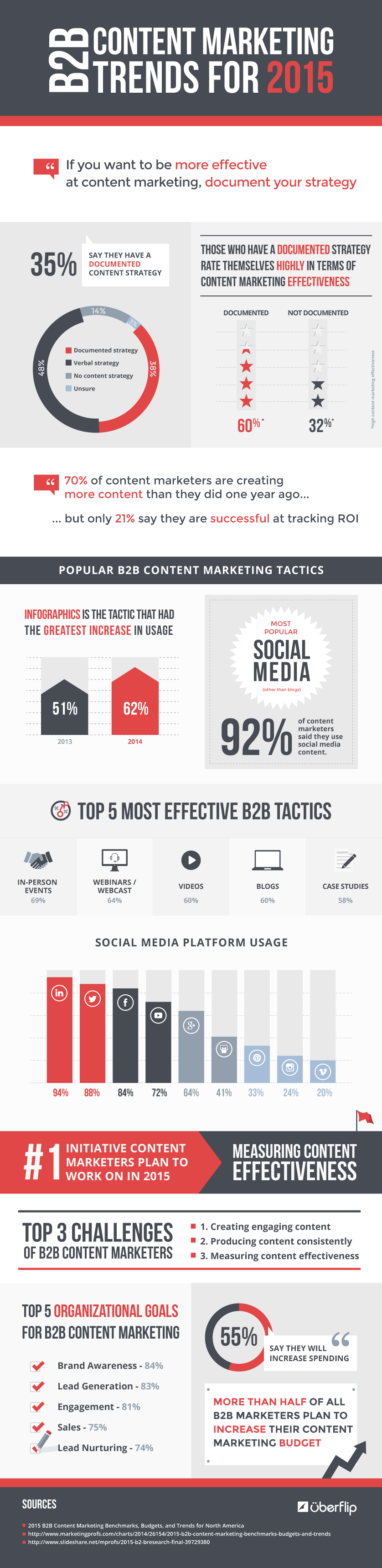 b2b-content-marketing-trends-2015